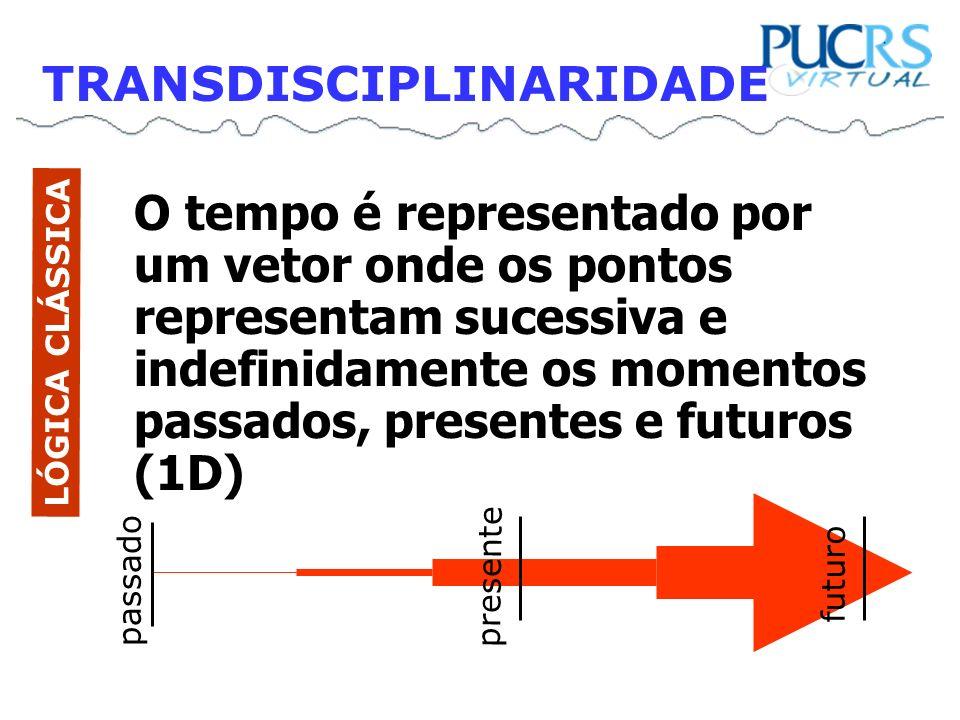 O tempo é representado por um vetor onde os pontos representam sucessiva e indefinidamente os momentos passados, presentes e futuros (1D) LÓGICA CLÁSS