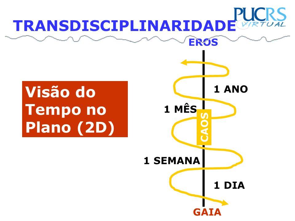 1 DIA 1 SEMANA 1 MÊS 1 ANO EROS GAIA CAOS Visão do Tempo no Plano (2D) TRANSDISCIPLINARIDADE
