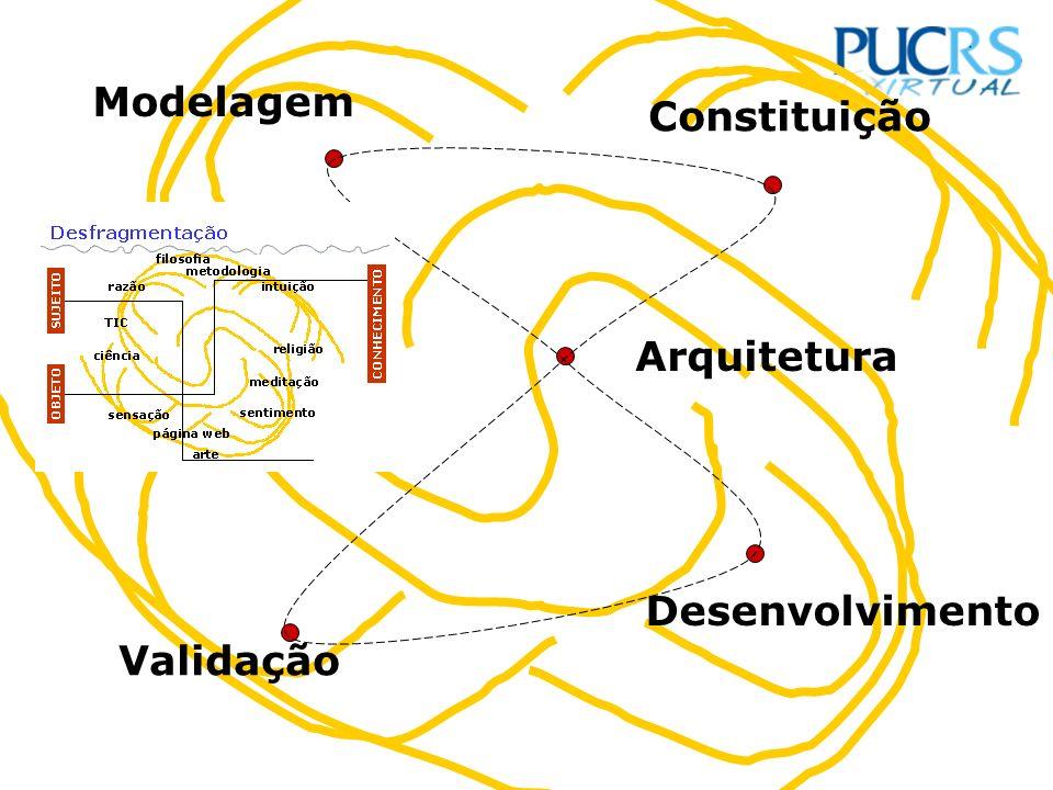 Arquitetura Desenvolvimento Constituição Validação Modelagem
