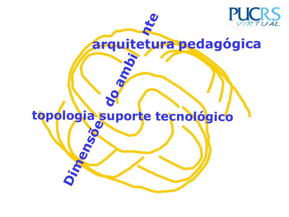 topologia suporte tecnológico arquitetura pedagógica Dimensõe do ambi nte