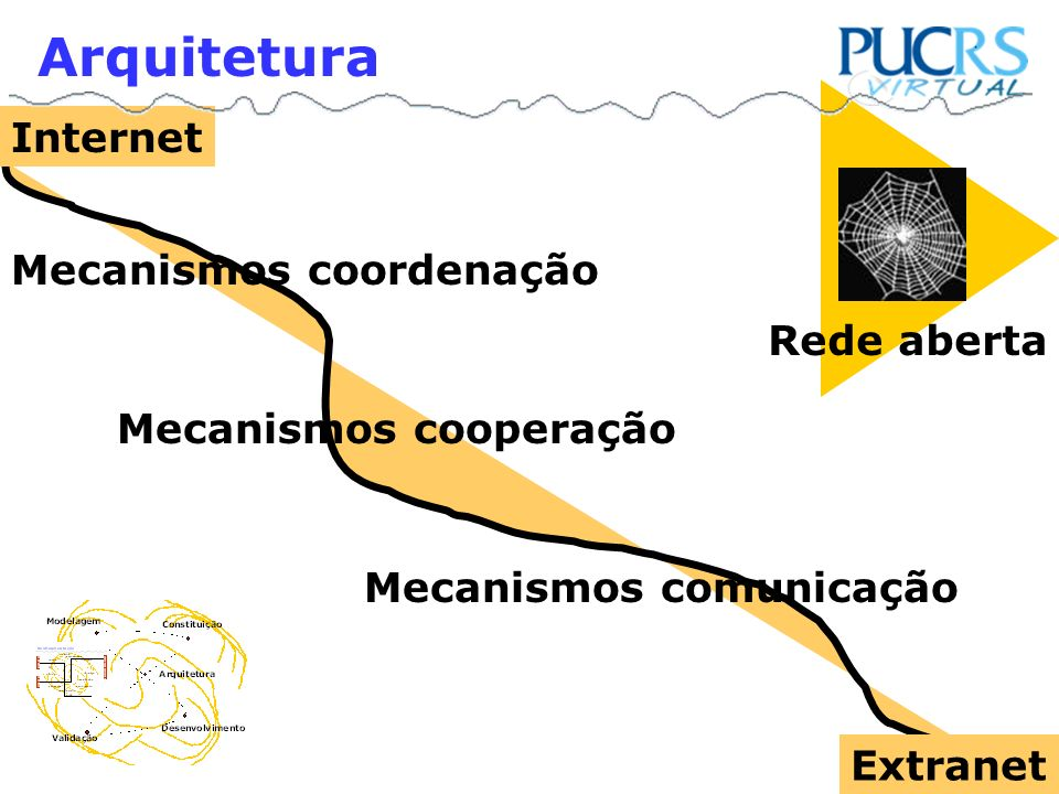 Mecanismos coordenação Mecanismos cooperação Mecanismos comunicação Internet Extranet Arquitetura Rede aberta