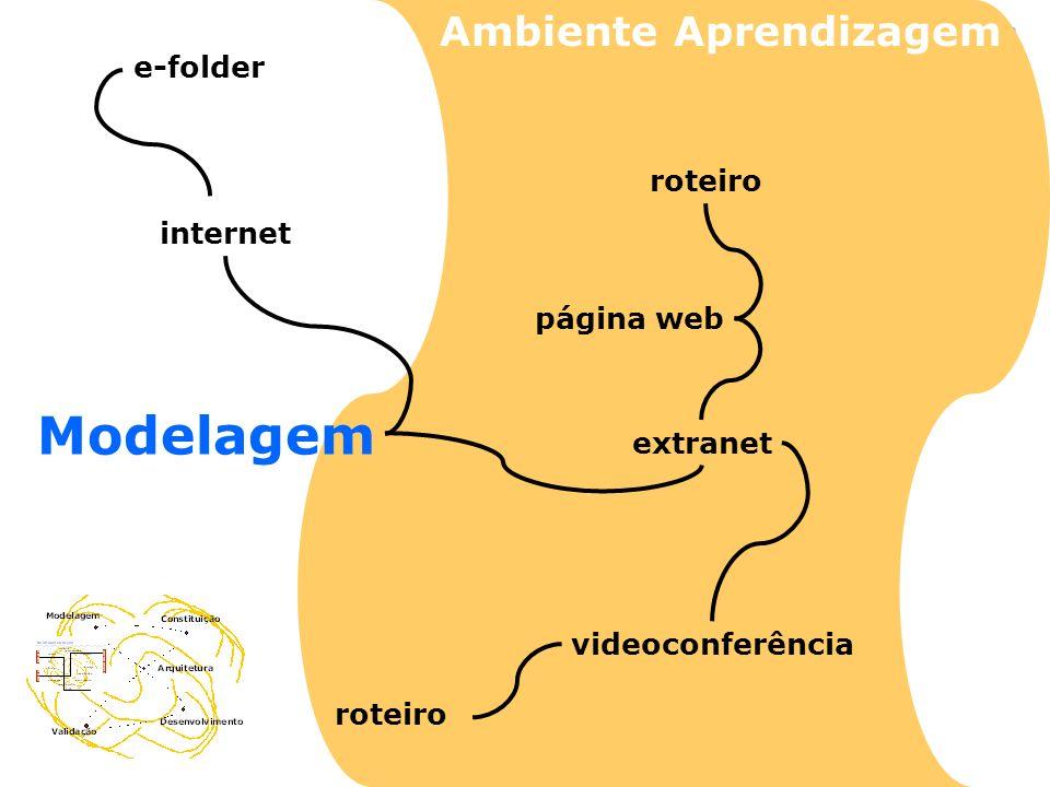 Modelagem internet extranet e-folder página web videoconferência roteiro Ambiente Aprendizagem roteiro
