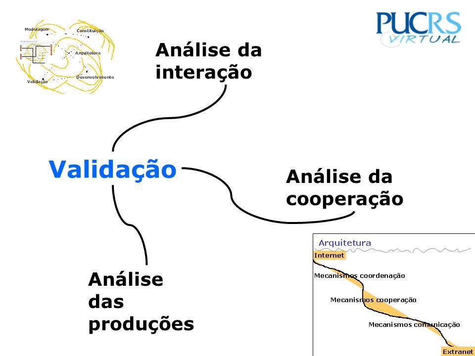 Validação Análise da interação Análise da cooperação Análise das produções