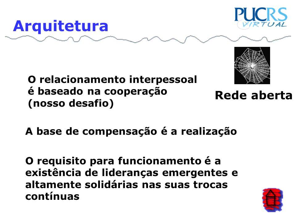 O relacionamento interpessoal é baseado na cooperação (nosso desafio) Arquitetura Rede aberta A base de compensação é a realização O requisito para fu