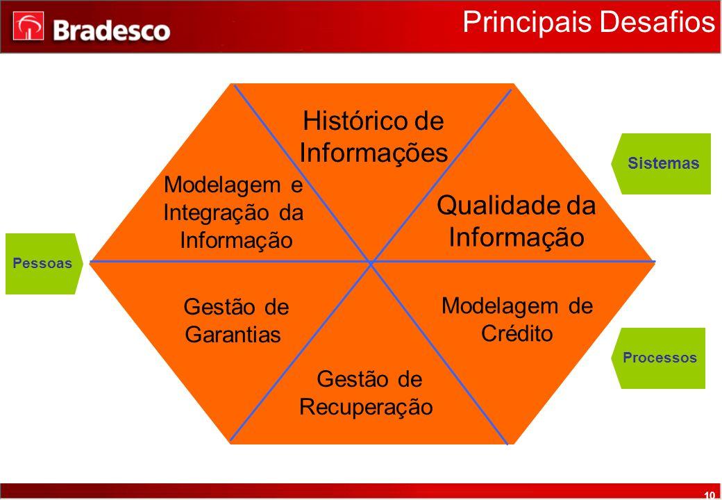 10 Histórico de Informações Qualidade da Informação Modelagem de Crédito Principais Desafios Modelagem e Integração da Informação Gestão de Garantias Gestão de Recuperação Sistemas Processos Pessoas