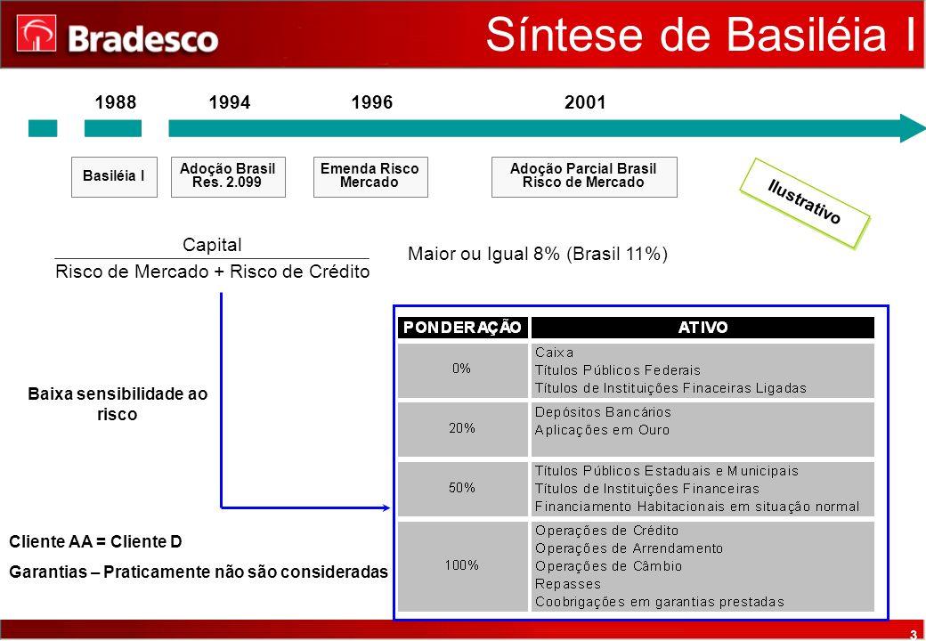 3 Capital Risco de Mercado + Risco de Crédito Maior ou Igual 8% (Brasil 11%) Baixa sensibilidade ao risco Cliente AA = Cliente D Garantias – Praticamente não são consideradas Síntese de Basiléia I 1988 Basiléia I 1994 Adoção Brasil Res.