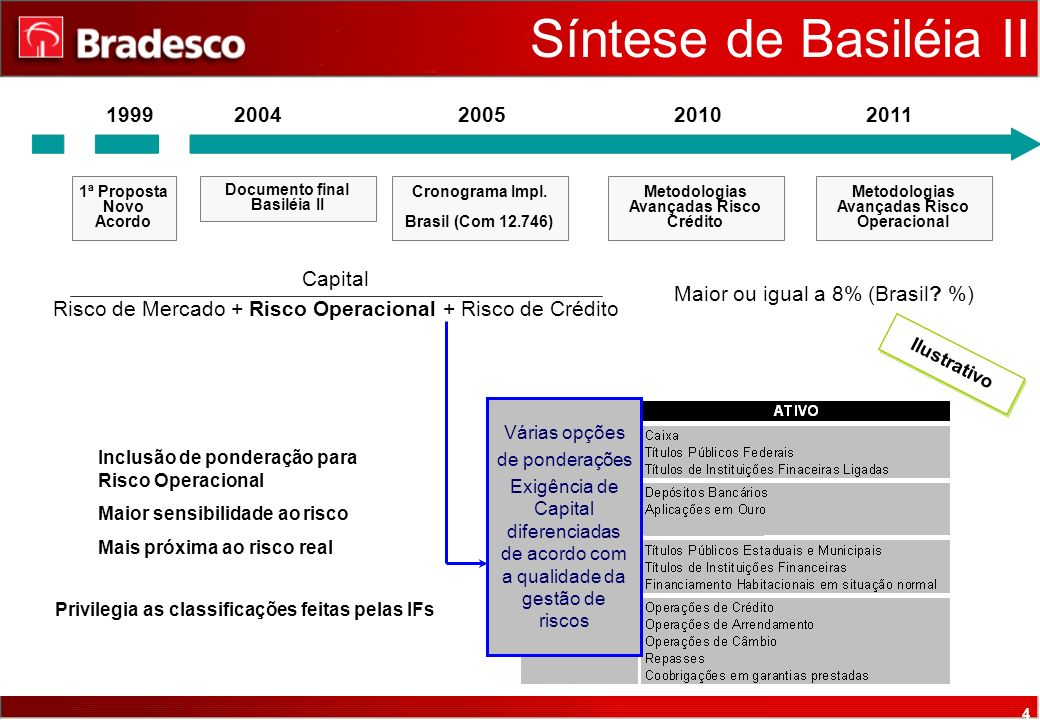 4 Síntese de Basiléia II Capital Risco de Mercado + Risco Operacional + Risco de Crédito Maior ou igual a 8% (Brasil.