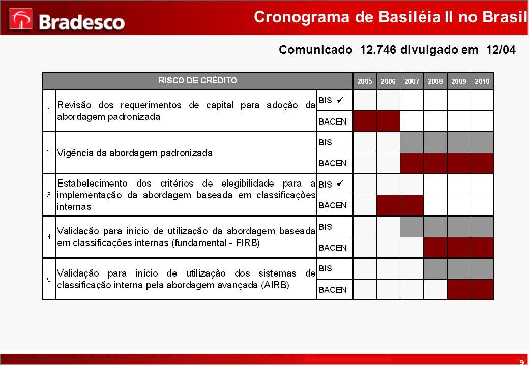 9 Cronograma de Basiléia II no Brasil Comunicado 12.746 divulgado em 12/04