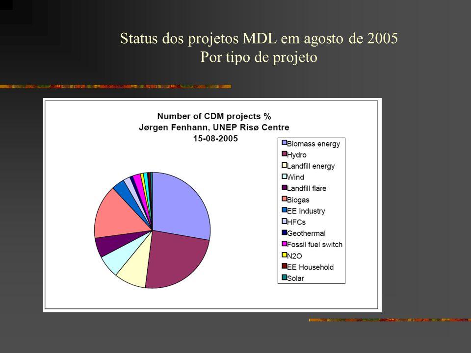 Status dos projetos MDL em agosto de 2005 Por tipo de projeto