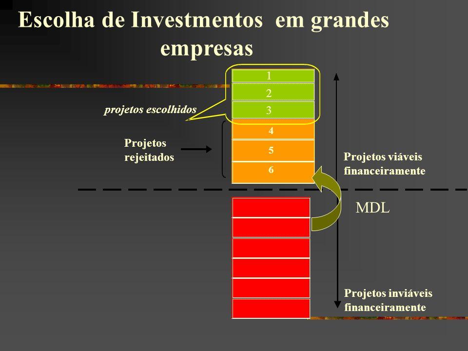 Escolha de Investmentos em grandes empresas Projetos viáveis financeiramente 1 2 3 4 5 projetos escolhidos 1 2 3 Projetos rejeitados 6 Projetos inviáv
