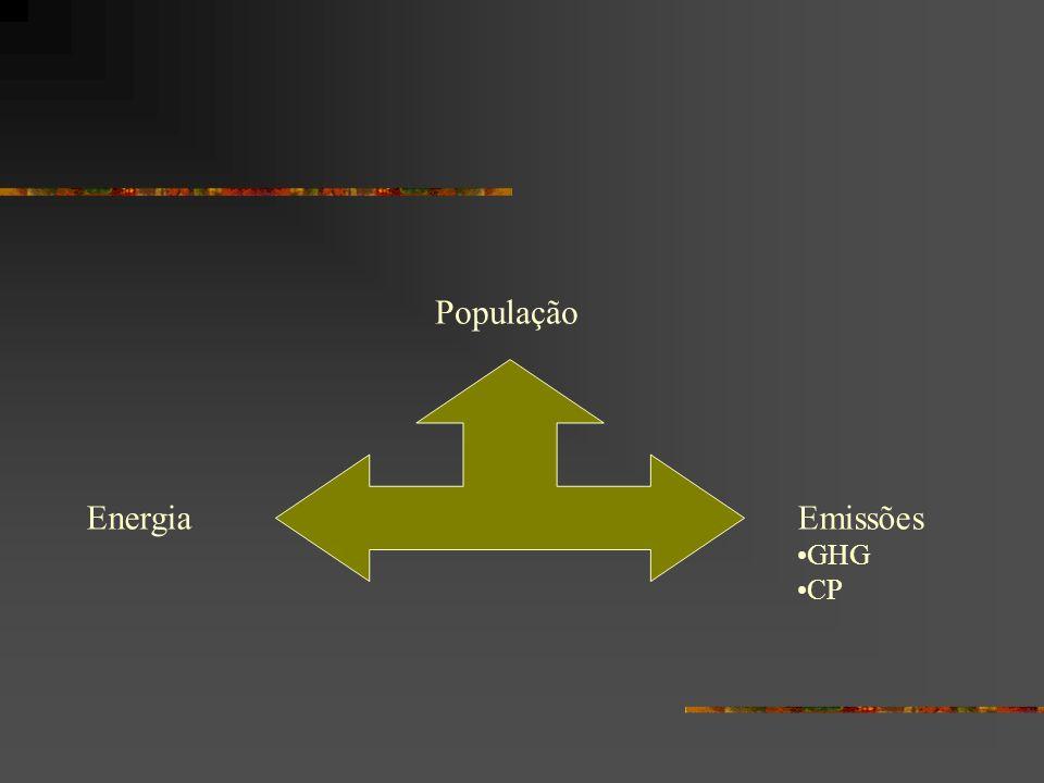 EnergiaEmissões GHG CP População