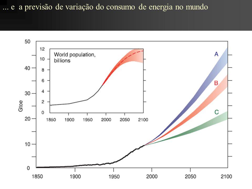 ... e a previsão de variação do consumo de energia no mundo