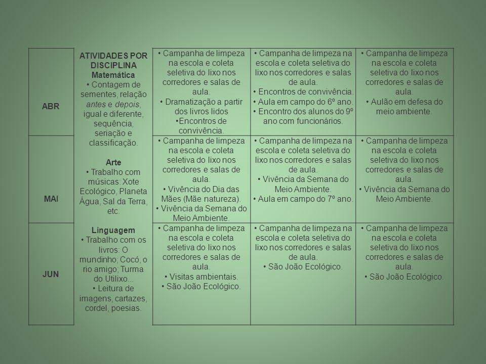 ABR ATIVIDADES POR DISCIPLINA Matemática Contagem de sementes, relação antes e depois, igual e diferente, sequência, seriação e classificação. Arte Tr