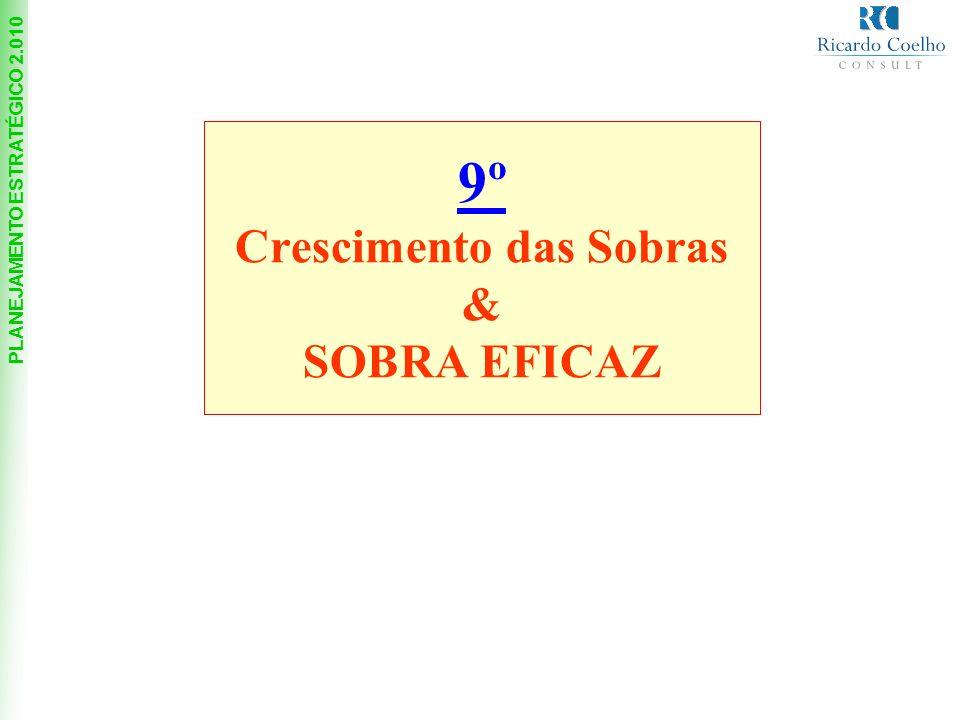 PLANEJAMENTO ESTRATÉGICO 2.010 9º Crescimento das Sobras & SOBRA EFICAZ