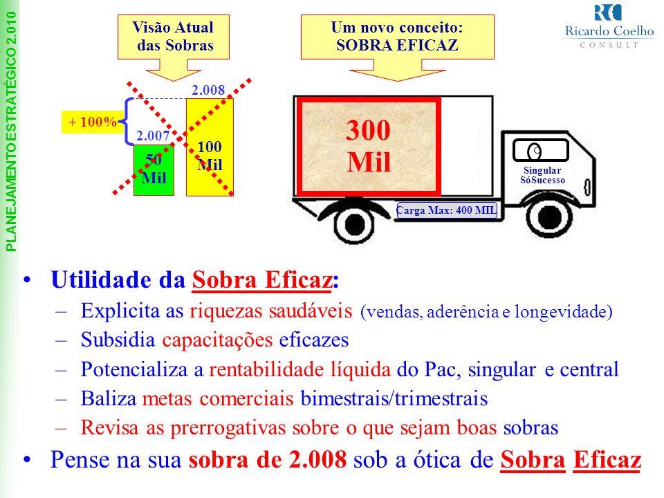 PLANEJAMENTO ESTRATÉGICO 2.010 Carga Max: 400 MIL Singular SóSucesso .