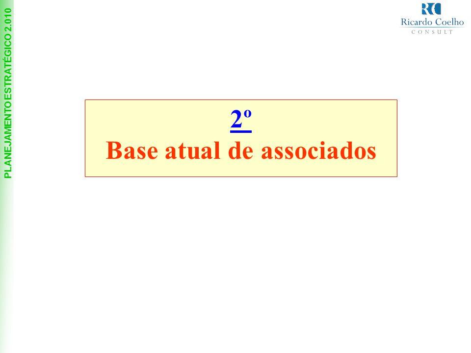 PLANEJAMENTO ESTRATÉGICO 2.010 2º Base atual de associados