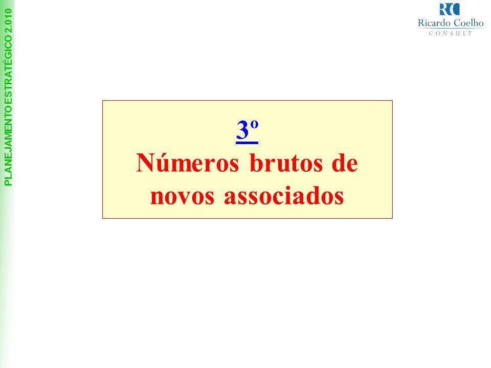 PLANEJAMENTO ESTRATÉGICO 2.010 3º Números brutos de novos associados