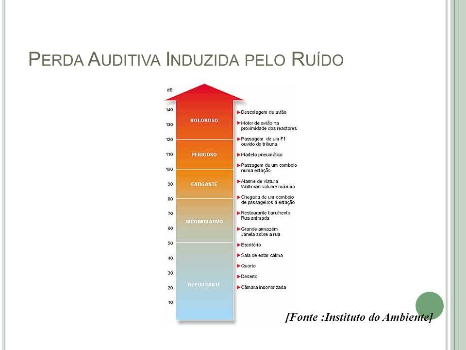 P ERDA A UDITIVA I NDUZIDA PELO R UÍDO [Fonte :Instituto do Ambiente]