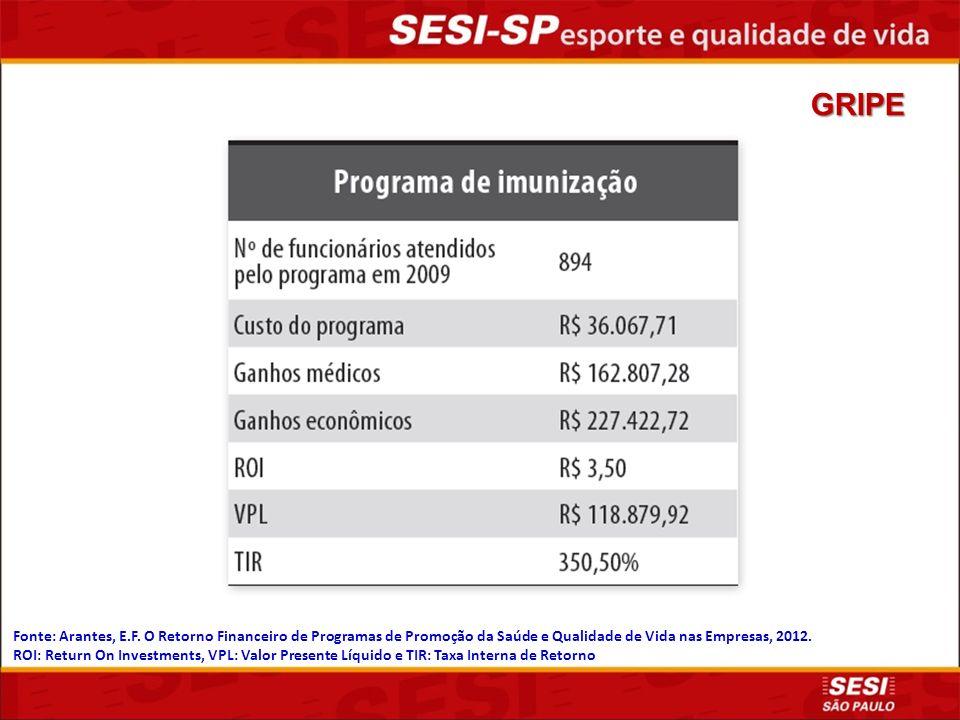 Fonte: Arantes, E.F. O Retorno Financeiro de Programas de Promoção da Saúde e Qualidade de Vida nas Empresas, 2012. ROI: Return On Investments, VPL: V