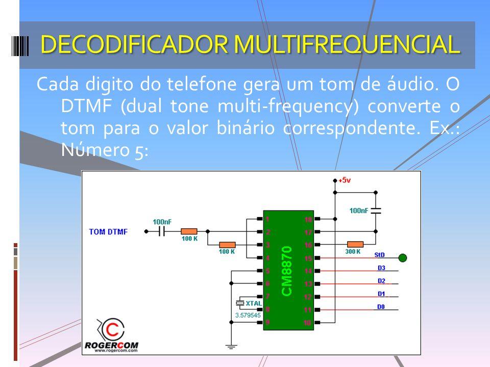DECODIFICADOR MULTIFREQUENCIAL Cada digito do telefone gera um tom de áudio. O DTMF (dual tone multi-frequency) converte o tom para o valor binário co
