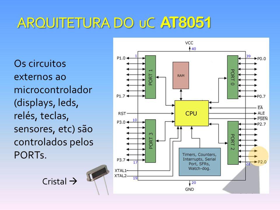 ARQUITETURA DO uC AT8051 Os circuitos externos ao microcontrolador (displays, leds, relés, teclas, sensores, etc) são controlados pelos PORTs. Cristal