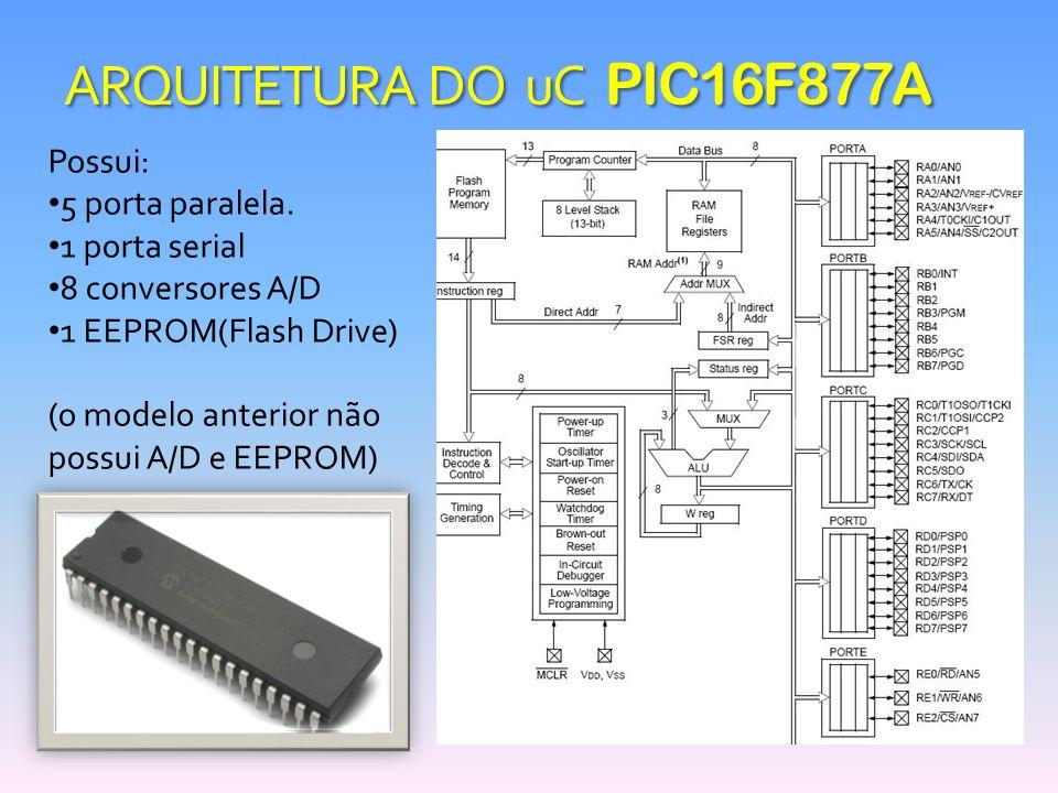 ARQUITETURA DO uC PIC16F877A Possui: 5 porta paralela. 1 porta serial 8 conversores A/D 1 EEPROM(Flash Drive) (o modelo anterior não possui A/D e EEPR