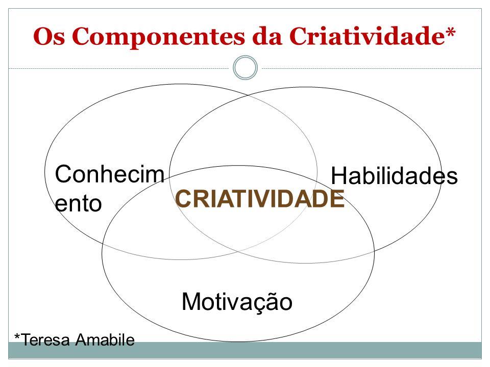 Conhecim ento Habilidades Motivação CRIATIVIDADE *Teresa Amabile Os Componentes da Criatividade*