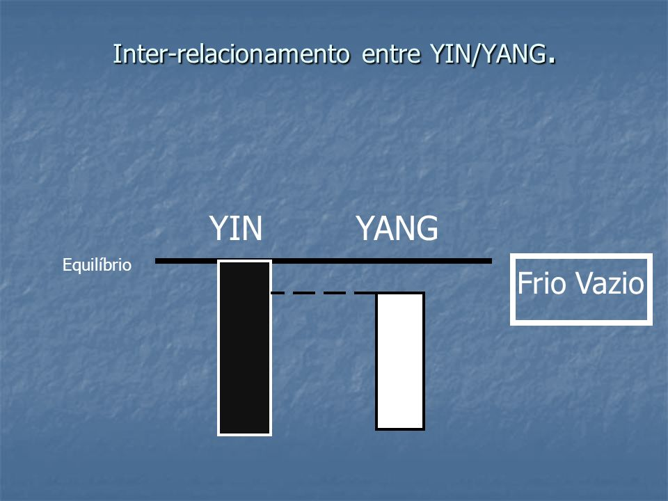 Inter-relacionamento entre YIN/YANG. Equilíbrio YINYANG Frio Vazio