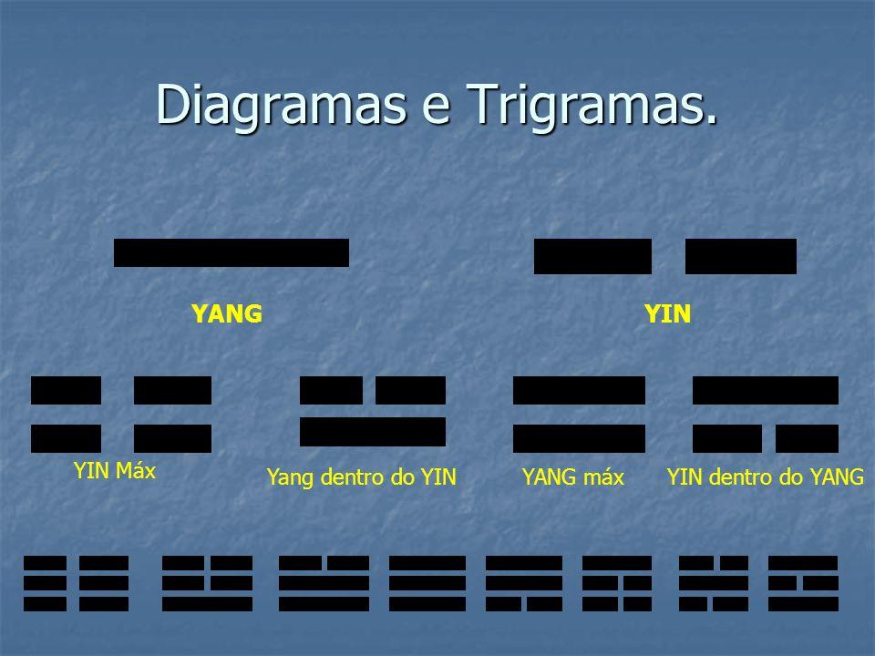 Diagramas e Trigramas. YANGYIN YIN Máx Yang dentro do YINYANG máxYIN dentro do YANG