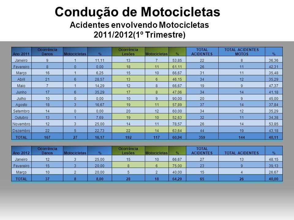 Condução de Motocicletas Acidentes envolvendo Motocicletas / Locais 2011/2012(1º Trimestre) Bairro Acid.