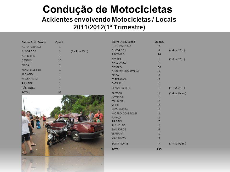Condução de Motocicletas Acidentes envolvendo Motocicletas / % de motos 2011 %