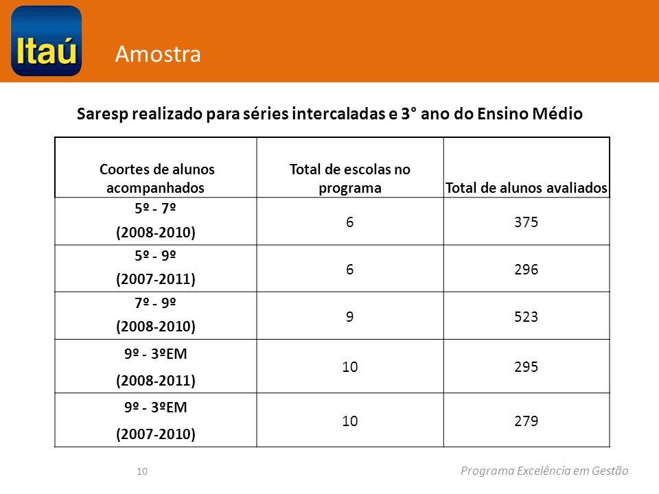 Programa Excelência em Gestão Amostra 10 Coortes de alunos acompanhados Total de escolas no programaTotal de alunos avaliados 5º - 7º 6375 (2008-2010) 5º - 9º 6296 (2007-2011) 7º - 9º 9523 (2008-2010) 9º - 3ºEM 10295 (2008-2011) 9º - 3ºEM 10279 (2007-2010) Saresp realizado para séries intercaladas e 3° ano do Ensino Médio