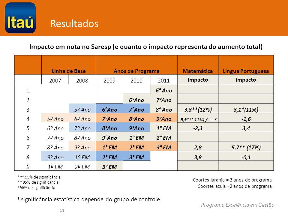 Programa Excelência em Gestão Resultados Linha de BaseAnos de ProgramaMatemáticaLíngua Portuguesa 20072008200920102011 Impacto 1 6° Ano 2 7°Ano 3 5º Ano6°Ano7°Ano8° Ano3,3**(12%)3,1*(11%) 45º Ano6º Ano7°Ano8°Ano9°Ano -5,9**(-11%) / -- a -1,6 56º Ano7º Ano8°Ano9°Ano1° EM-2,33,4 67º Ano8º Ano9°Ano1° EM2° EM 78º Ano9º Ano1° EM2° EM3° EM2,85,7** (17%) 89º Ano1º EM2° EM3° EM 3,8-0,1 91º EM2º EM3° EM Coortes laranja = 3 anos de programa Coortes azuis =2 anos de programa *** 99% de significância ** 95% de significância *90% de significância a significância estatística depende do grupo de controle 11 Impacto em nota no Saresp (e quanto o impacto representa do aumento total)
