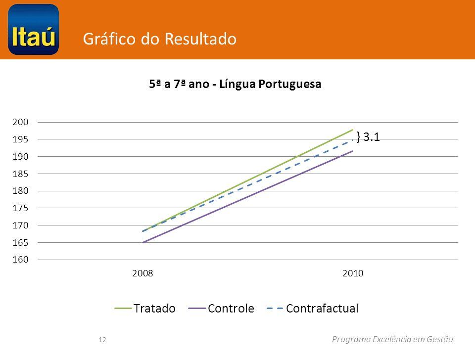 Gráfico do Resultado Programa Excelência em Gestão 12