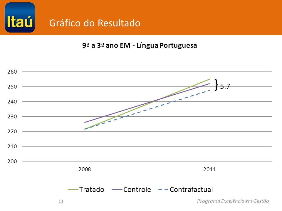 Gráfico do Resultado Programa Excelência em Gestão 14