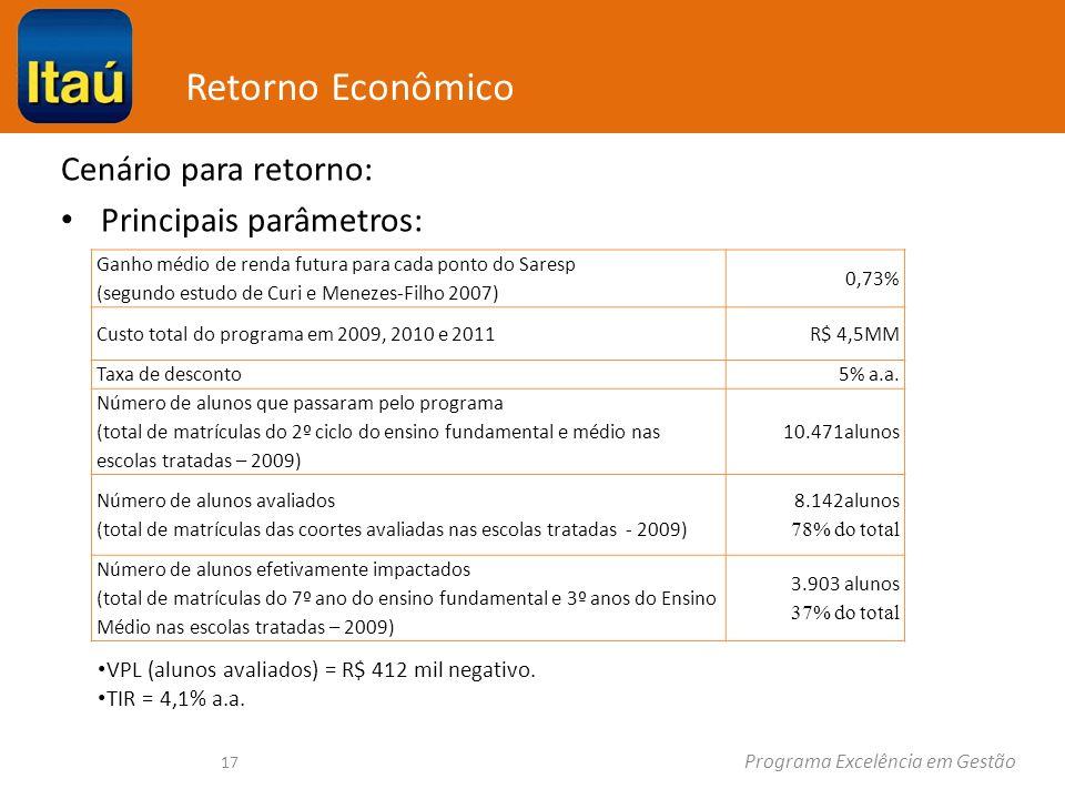 Programa Excelência em Gestão Retorno Econômico Cenário para retorno: Principais parâmetros: 17 VPL (alunos avaliados) = R$ 412 mil negativo.