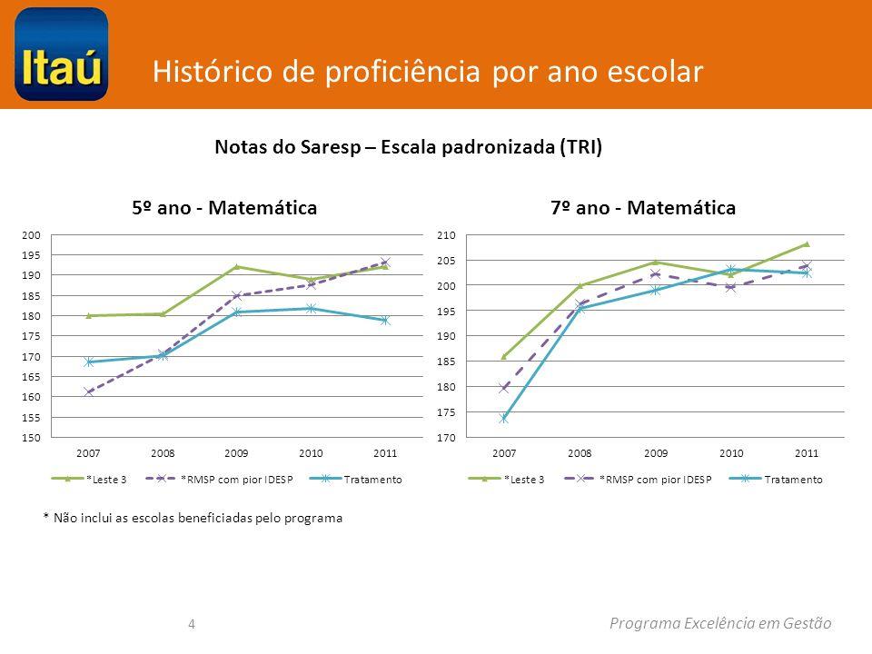 Histórico de proficiência por ano escolar Programa Excelência em Gestão 4 * Não inclui as escolas beneficiadas pelo programa Notas do Saresp – Escala padronizada (TRI)