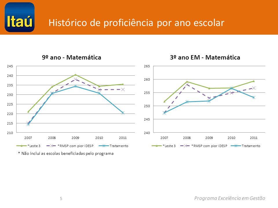 Histórico de proficiência por ano escolar Programa Excelência em Gestão 5 * Não inclui as escolas beneficiadas pelo programa