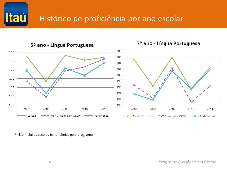 Histórico de proficiência por ano escolar Programa Excelência em Gestão 6 * Não inclui as escolas beneficiadas pelo programa