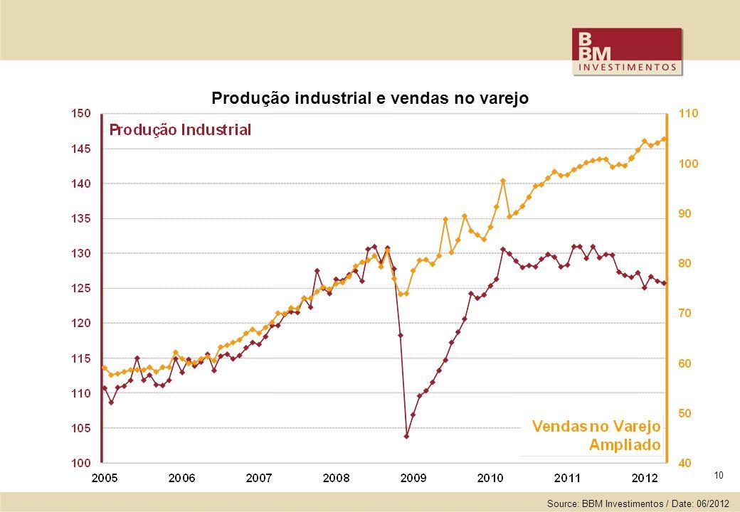 Produção industrial e vendas no varejo 10 Source: BBM Investimentos / Date: 06/2012