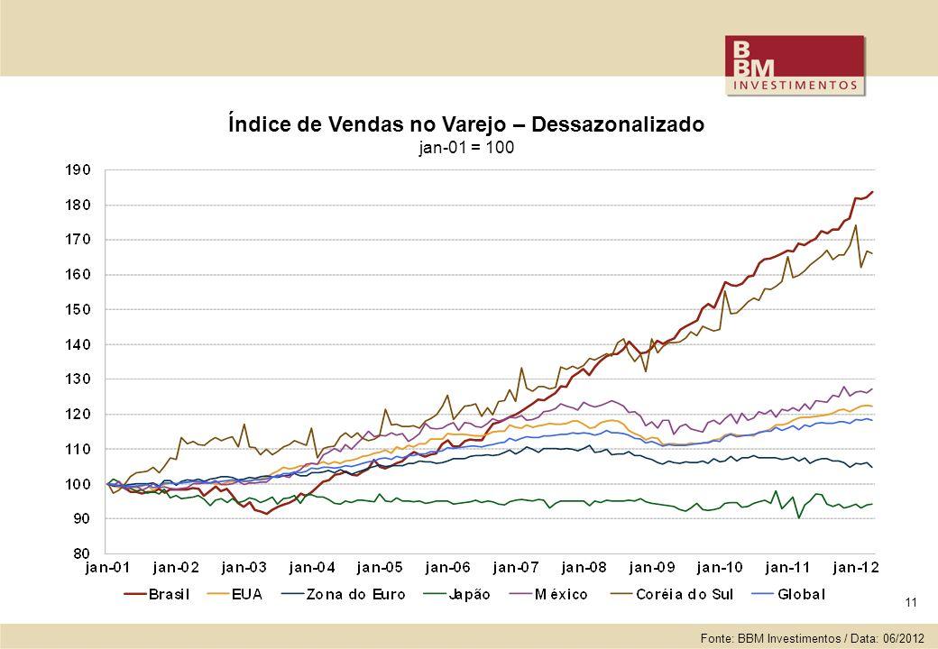11 Índice de Vendas no Varejo – Dessazonalizado jan-01 = 100 Fonte: BBM Investimentos / Data: 06/2012