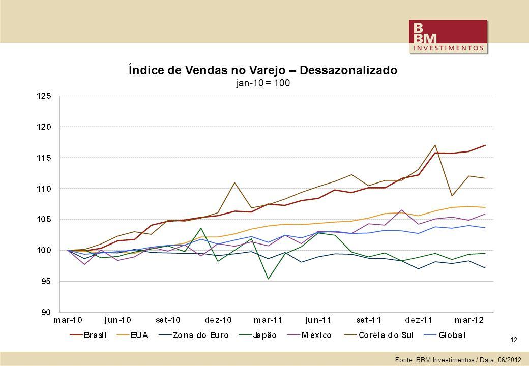 12 Índice de Vendas no Varejo – Dessazonalizado jan-10 = 100 Fonte: BBM Investimentos / Data: 06/2012