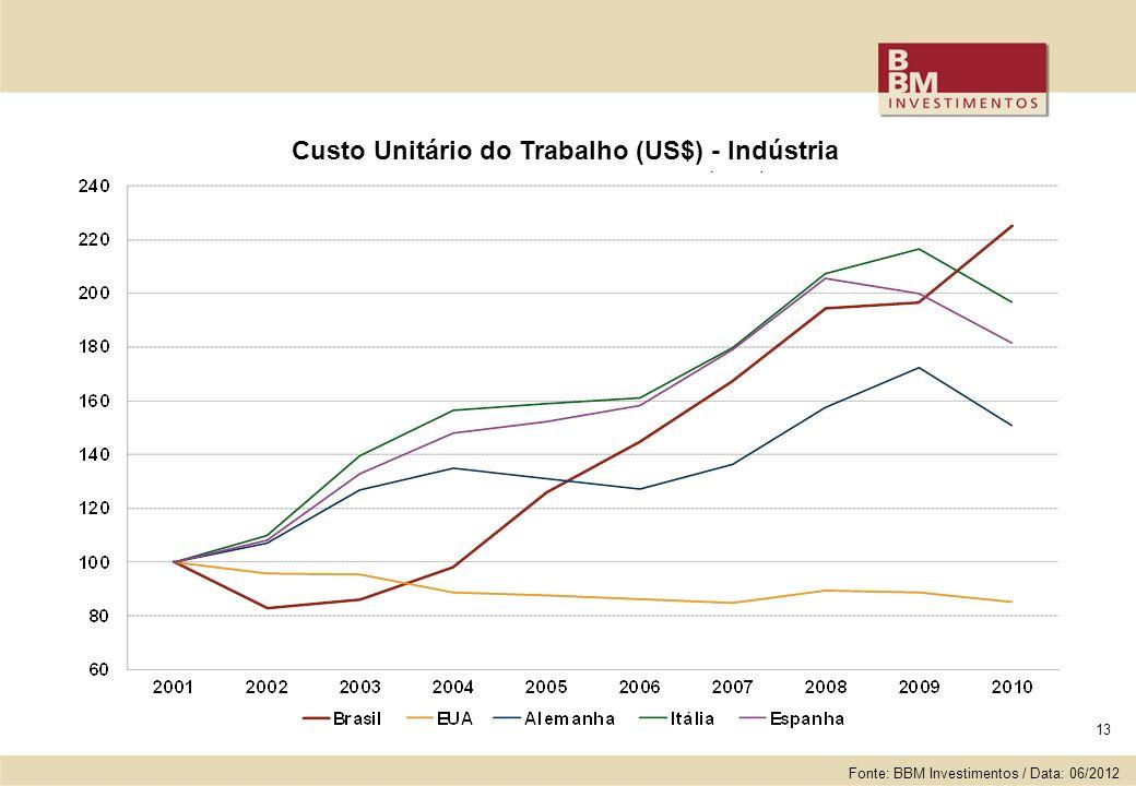 13 Custo Unitário do Trabalho (US$) - Indústria Fonte: BBM Investimentos / Data: 06/2012