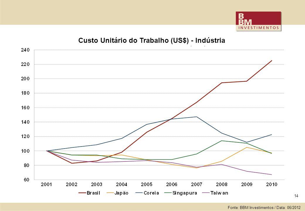 14 Custo Unitário do Trabalho (US$) - Indústria Fonte: BBM Investimentos / Data: 06/2012