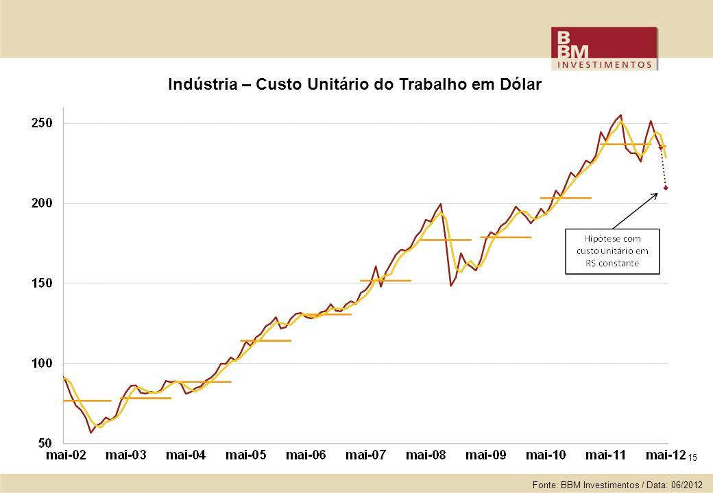 15 Indústria – Custo Unitário do Trabalho em Dólar Fonte: BBM Investimentos / Data: 06/2012