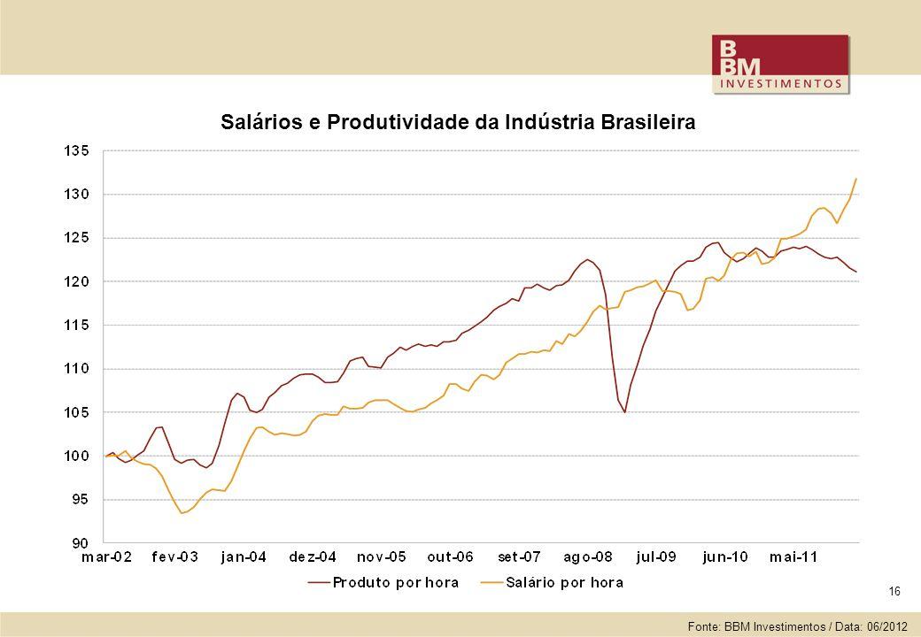 16 Salários e Produtividade da Indústria Brasileira Fonte: BBM Investimentos / Data: 06/2012