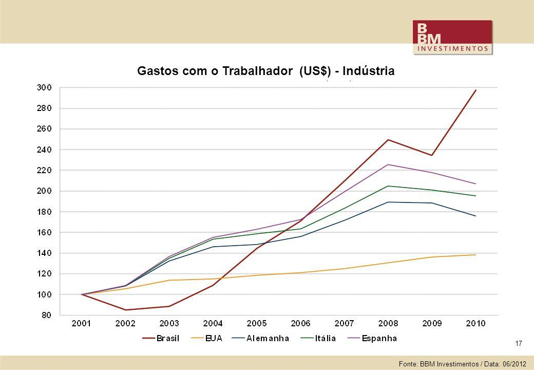 17 Gastos com o Trabalhador (US$) - Indústria Fonte: BBM Investimentos / Data: 06/2012