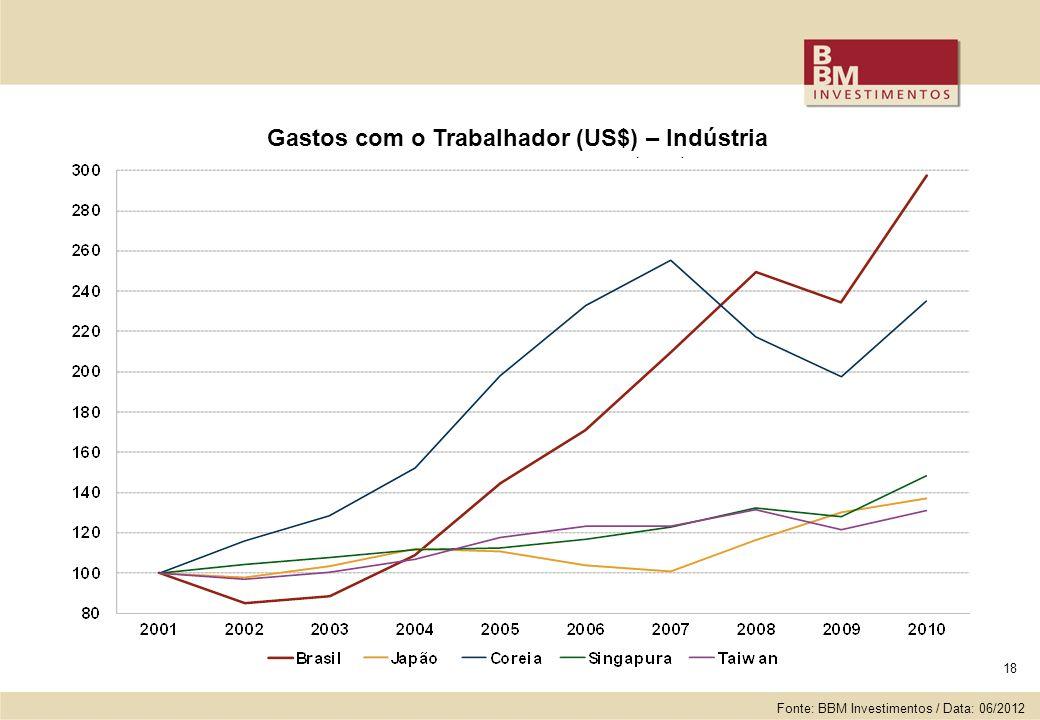 18 Gastos com o Trabalhador (US$) – Indústria Fonte: BBM Investimentos / Data: 06/2012