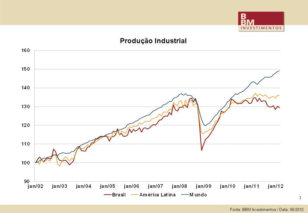 3 Produção Industrial Fonte: BBM Investimentos / Data: 06/2012