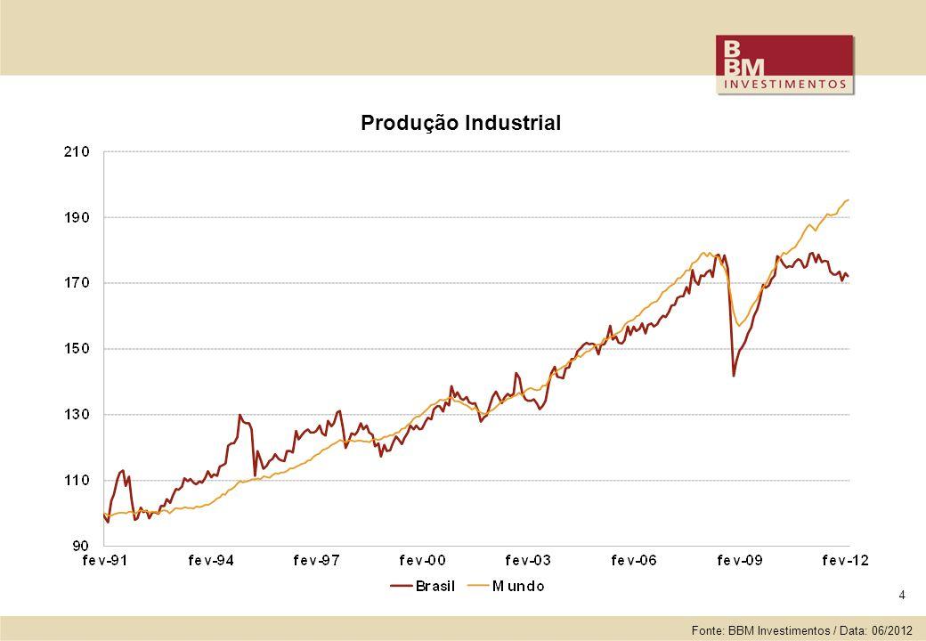 4 Produção Industrial Fonte: BBM Investimentos / Data: 06/2012